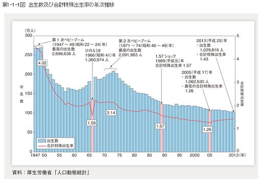 出生数及び合計特殊出生率年次推移