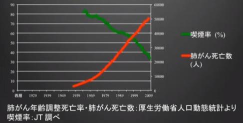 喫煙率&肺がん死亡表