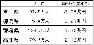 四国人口・総生産