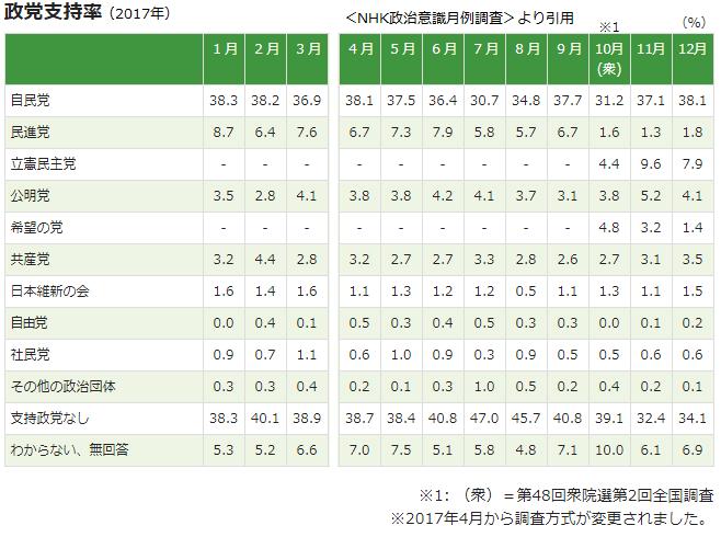 政党支持率(NHK)