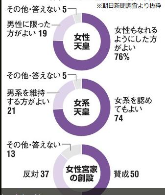 朝日新聞世論調査・女性天皇
