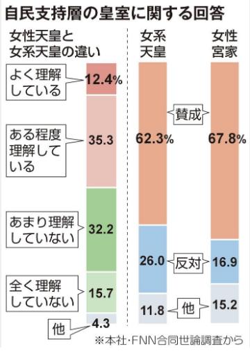 産経新聞世論調査・女性天皇